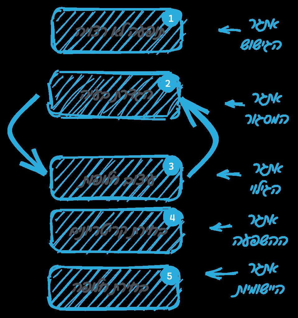 המודל הרציונלי - הפער הקוגניטיבי.png