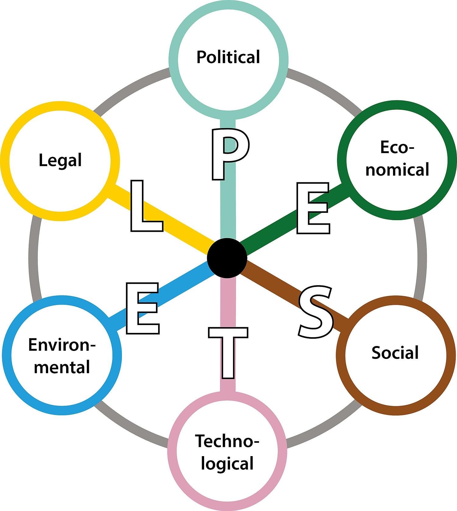 PESTEL-modellen.jpg