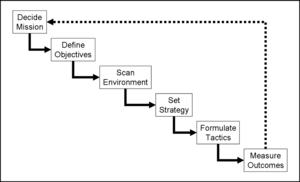 מעגל תכנון