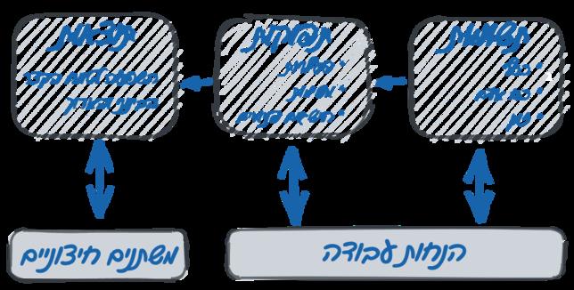 מודל לוגי לתכנון והערכה בארגונים