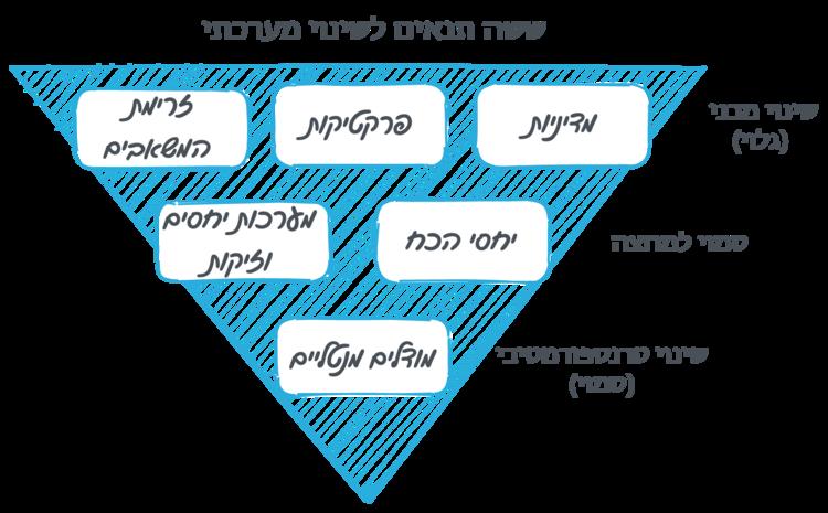 מודל הקרחון לשינוי מערכתי.png