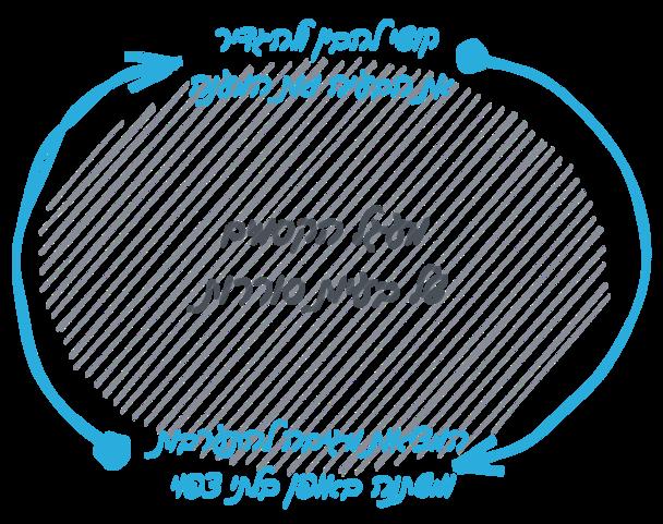 מעגל הקסמים של בעיות סוררות